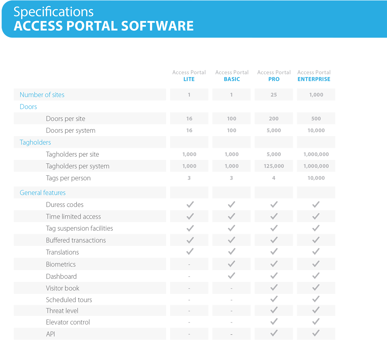 Access Portal Software - comparison table
